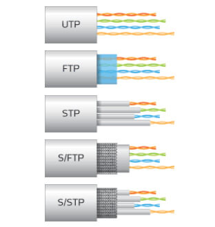 cable-ethernet-difference-type